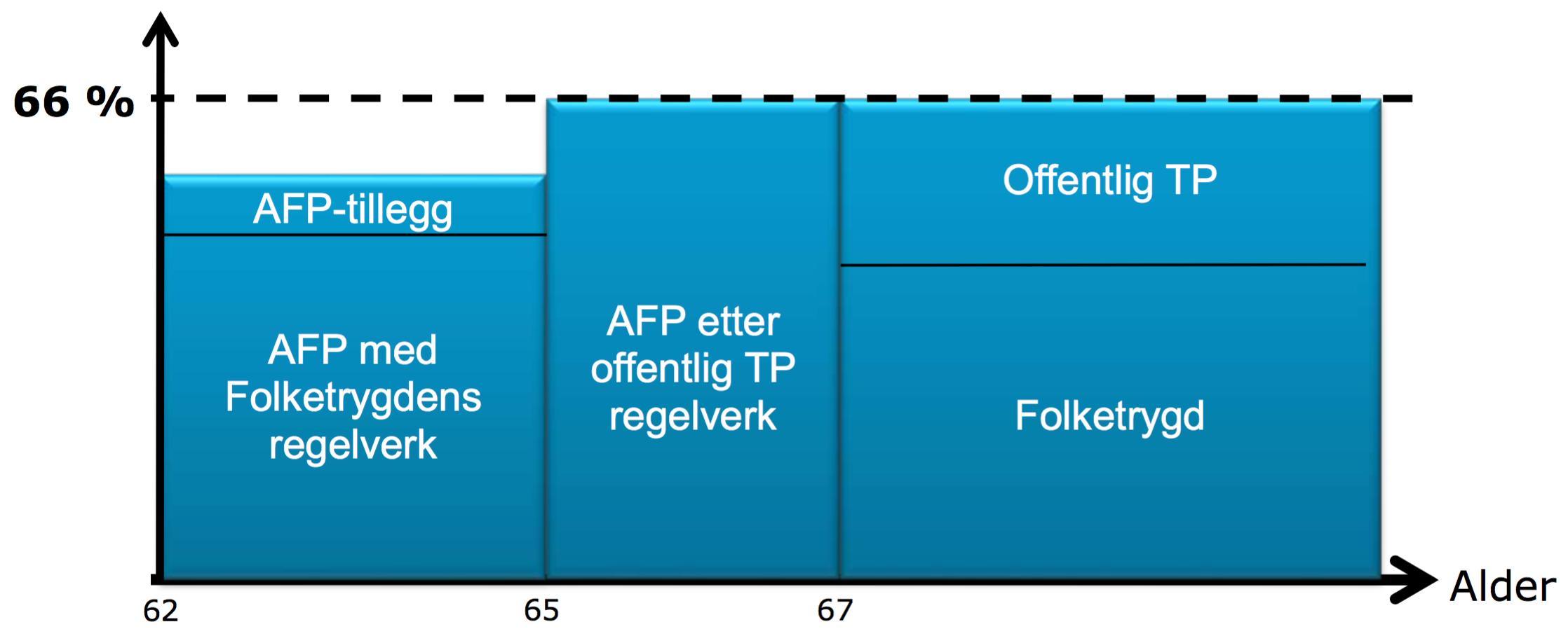 Figuren viser pensjonen til en person født før 59, og at offentlig AFP kommer fra to ulike ordninger.