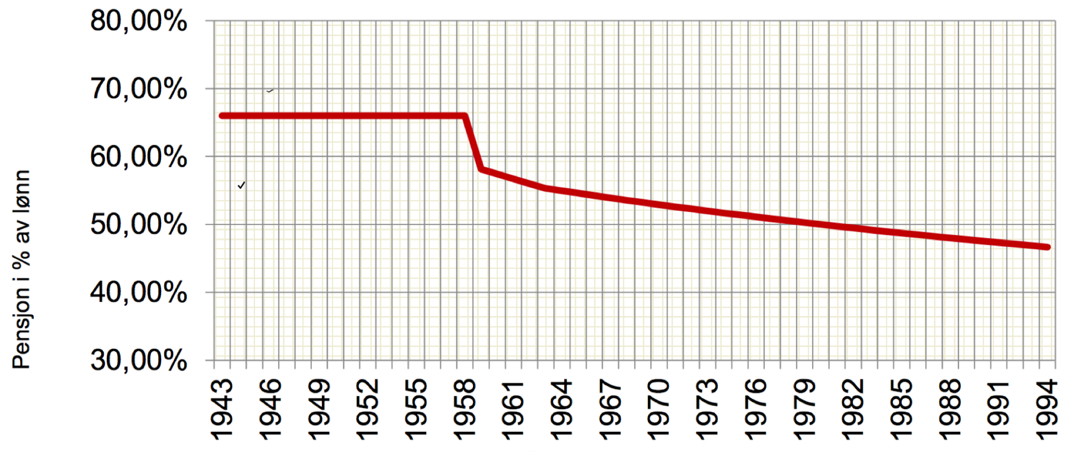 Thorsen.0316.1 grafikk_rev-pensjonsutvikling SPK