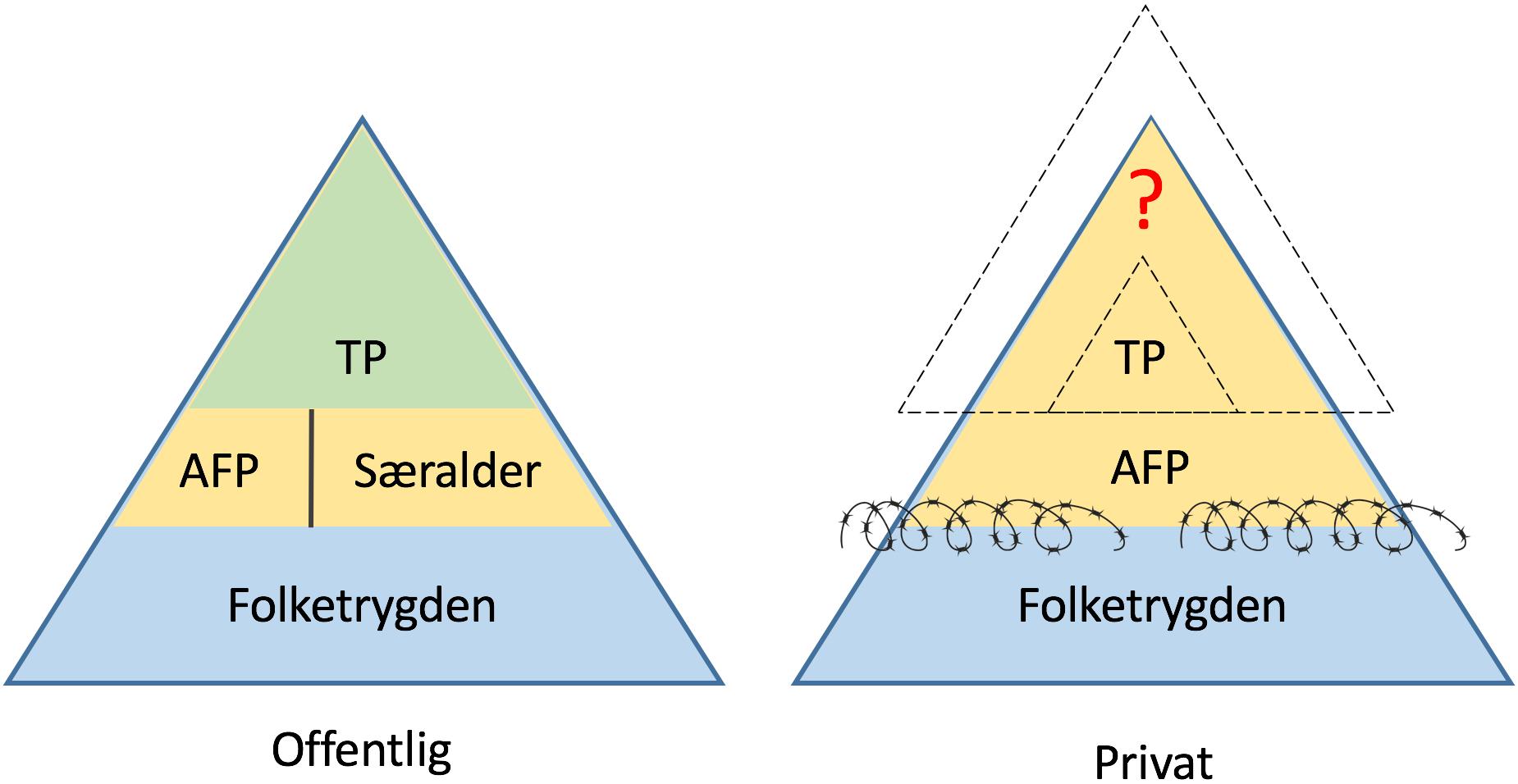 Thorsen.0316.2 Pensjonsbyggeklosser rev