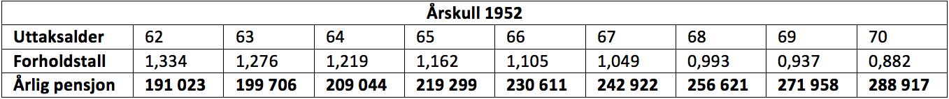 Tabellen viser årlig pensjonsutbetaling fra folketrygden ved å starte uttak ved ulike aldre. Gjelder person født i 1952. Pensjonsgrunnlag 500 000.