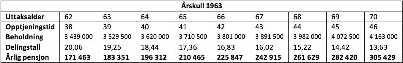 Tabellen viser hvor stor årlige pensjonsutbetalinger fra Folketrygden vil være ved å starte uttak ved ulike aldre. Gjelder person født i 1963, pensjonsgrunnlag 500 000.